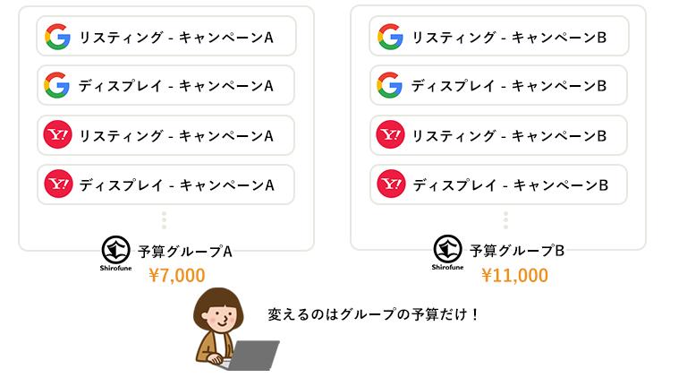 Shirofune予算配分